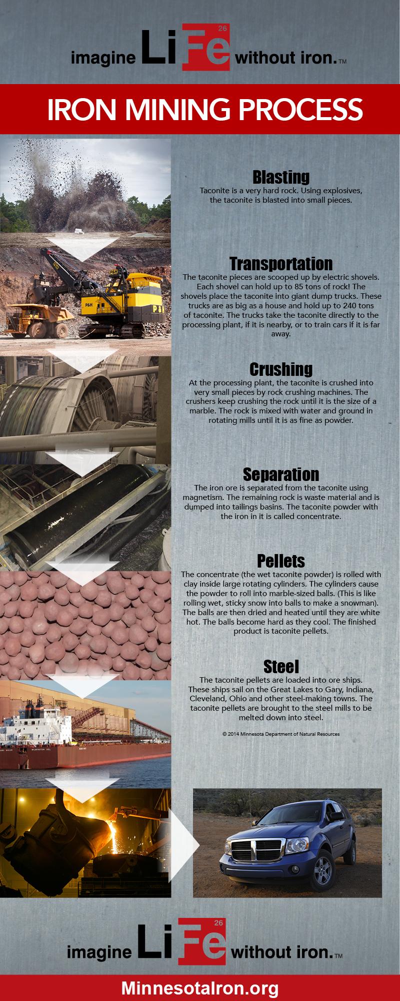 IMA-Infographic_Process